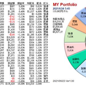 6/24 ナスダック続伸、ドル/円は1年振りの安値...