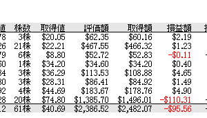 6/24 S株取引銘柄と日本の単位株制度について