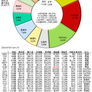 7/29 市場の上昇機運は途切れず、中国株ADRは一旦反発...