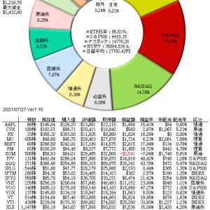 7/30 原油先物73ドル台、景気敏感銘柄が牽引し平均株価上昇...