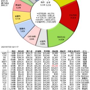 7/31 アマゾン株への売り、月末調整で株価反落...