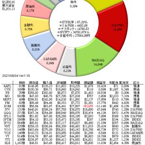 8/5 デルタ株懸念から原油安、株価を引き下げる要因に...