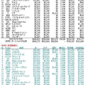 9/20 ETF組込比率に応じた銘柄の評価額と保有個別銘柄の評価額との合算(ベスト30位)他