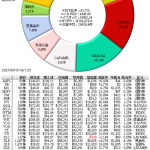 9/24 今後も続く、中国の不動産融資の崩壊劇