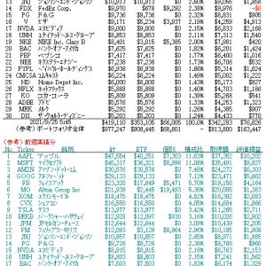 9/27 ETF組込比率に応じた銘柄の評価額と保有個別銘柄の評価額との合算(ベスト30位)他