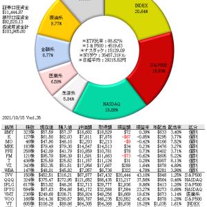 10/20 原油82.47ドル、10年物金利1.64%、ダウ3万5千457ドル・・・