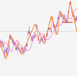 【USDJPY】ドル円の環境認識は4時間足がわかりやすい【FX】
