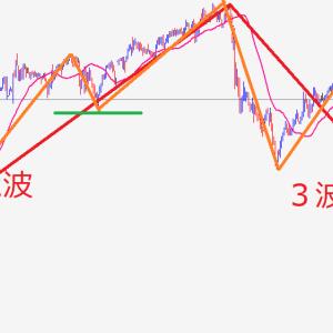 【日経225】鉄板パターン!?2波から3波へ三尊で移行パターン【FX】