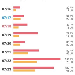 ブログ23日目 アクセス数を毎日記録