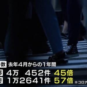 【独自】「住居確保給付金」の受給が東京45倍・大阪57倍に急増 コロナ前と比較(2021年6月1日)