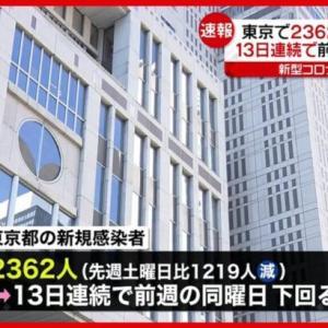 【新型コロナ】東京都で新たに2362人の感染確認