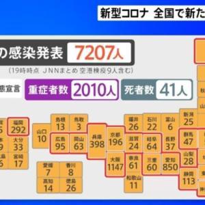 新型コロナ 全国で新たに7207人感染、東京は1067人