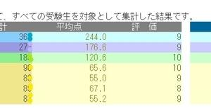 試合慣れ~7月3日 5年育成テスト結果発表~