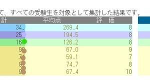日能研以外の教材〜7月17日 5年育成テスト結果発表〜