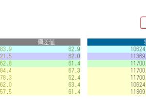 【日能研5年】9月4日 全国公開模試結果発表