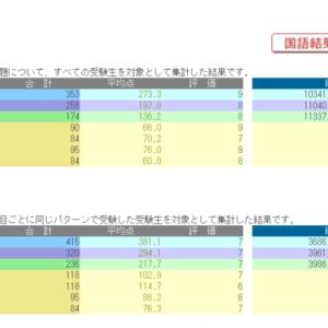 【日能研5年】9月18日 育成テスト結果発表