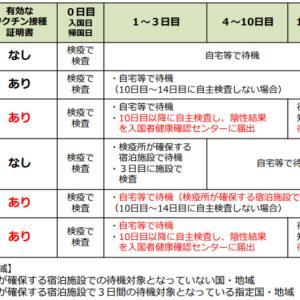 【速報】日本への入国後の自宅等での待機10日間に でも最悪です