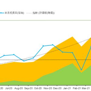 今週のパフォーマンスレポート かぶまじんの資産推移(2021年9月1週) 先週末比 +80万円