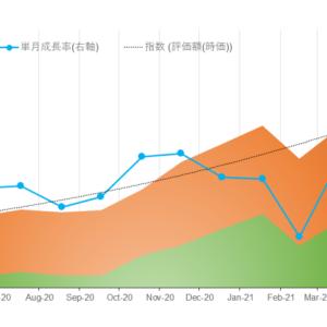 今週のパフォーマンスレポート かぶまじんの資産推移(2021年9月2週) 先週末比 -131万円