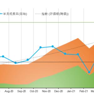 今週のパフォーマンスレポート かぶまじんの資産推移(2021年9月4週) 先週末比 +26万円