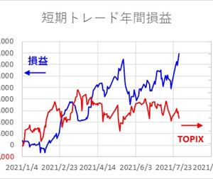 短期トレード結果_210730(金)