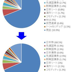 7月月間投資収支 ~資産公開