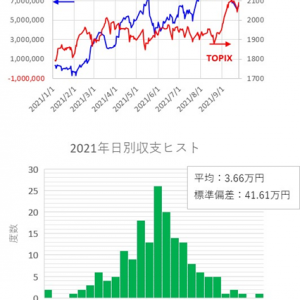 短期トレード結果_210924(金) ¥+377,082