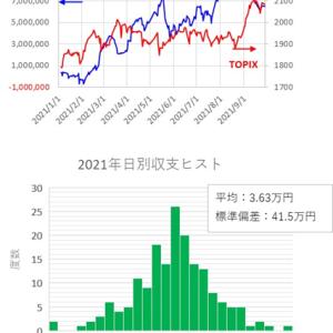 短期トレード結果_210928(火) ¥-14,000