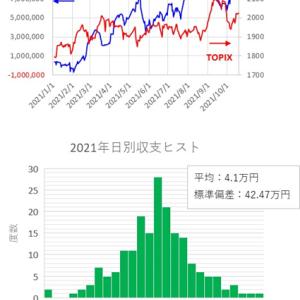 短期トレード結果_211019(火) ¥377,898