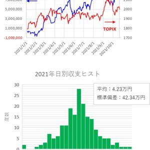 短期トレード結果_211021(木) ¥-64,563