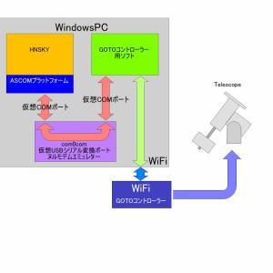 第7世代 自動導入装置の製作 「WiFiで行こう!」