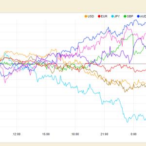通貨強弱がわかればFXトレードの勝率がアップする