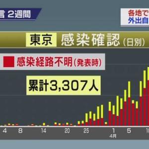 【コロナ】東京都で新たに3177人のコロナ感染者 過去最多 死者は6人 (7月28日)