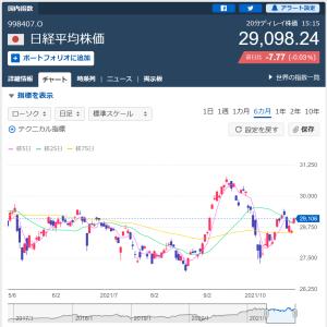 株式相場と投資判断(2021/10/27)