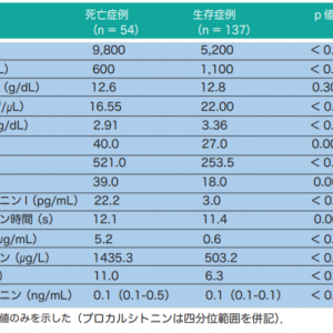 COVID-19の検査・治療