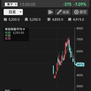 8/2 絶好調の海運株!