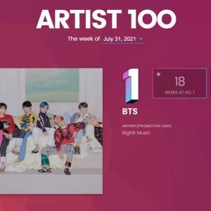 BTS 米ビルボード「Artist100」通算18回目の1位