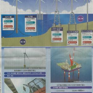 5/21 日経新聞は勉強になる。洋上風力について