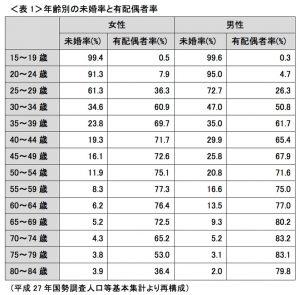 【悲報】日本、ガチで終わる…25~29歳の未婚率wwwwwwwwwwwwww