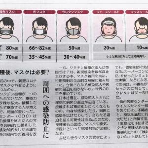 コロナ感染防止対策のマスク比較