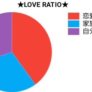 恋愛の割合☺️