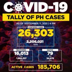 【速報】フィリピン新規感染者数最多また更新(26,303人)