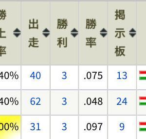 世代別成績(2011〜2013産)