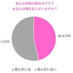 【調査】あなたは現在付き合っている恋人はいますか?現在恋人がいる人の割合は半数未満で恋人はいらないと思っている人が40%もいる