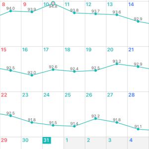 (ダイエット36日目)8月の最終計量! 1ヶ月でどこまで痩せたか