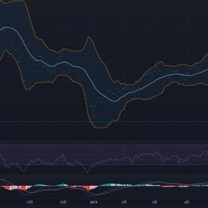 日本株4.3倍ブルを買う予定を立てる。