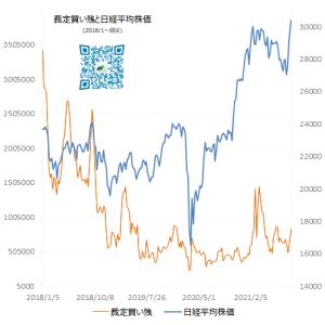 裁定取引と日経平均株価 2021/9/15