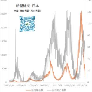 新型コロナウィルス 日本 感染者数・死亡者数 2021/09/23