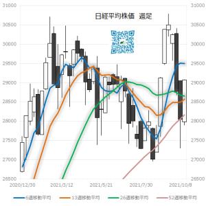 2021/10/15 日経平均株価 週足