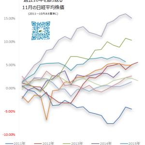 日経平均株価 過去10年の11月